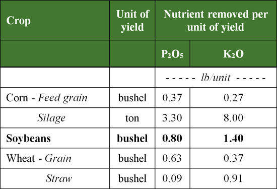 Removal of P and K by various crops.