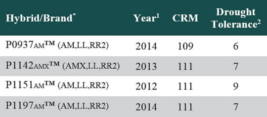 Table listing Pioneer� brand corn products used in 2015 on-farm multi-hybrid planting trials.