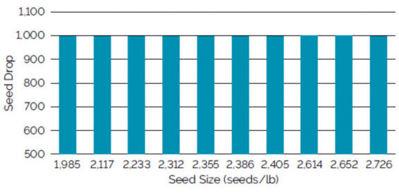 Chart showing seed drop using a Precision Planting eSet vacuum meter for soybean seed ranging from 1,985 to 2,726 seeds/lb.