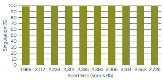 Chart showing singulation using a Precision Planting eSet vacuum meter for soybean seed ranging from 1,985 to 2,726 seeds/lb.
