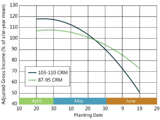 Chart showing the profitability of full-season (103-110 CRM) vs. early maturity (87-95 CRM) hybrids by planting date in the North-Central Corn Belt.