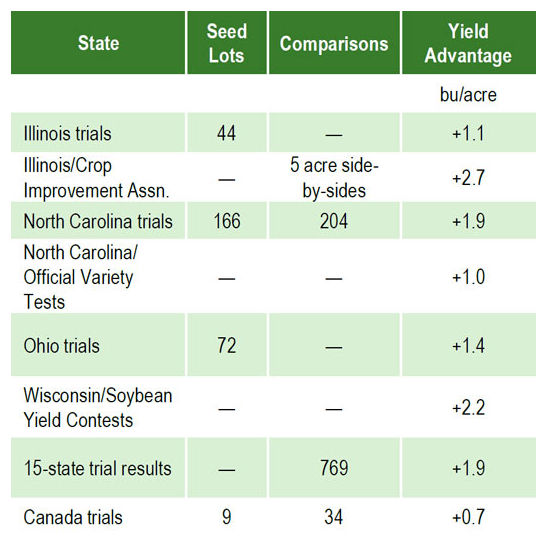 Summary of research trials comparing yield of soybean from professionally-grown seed vs. bin-run seed.