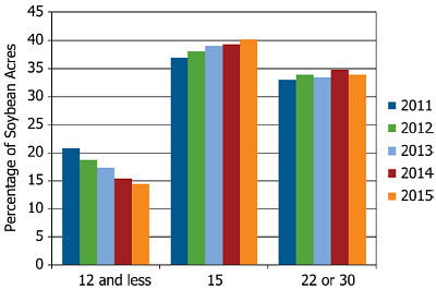 Changes in soybean acreage planted in the most common row spacings