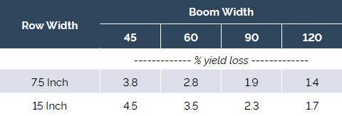 Soybean yield loss due to sprayer wheel damage.