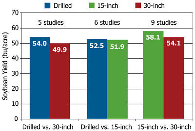 Average yield results from ten soybean row spacing studies