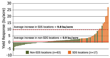 Yield performance of FST/IST + ILeVO fungicide seed treatment relative to the FST/IST check.