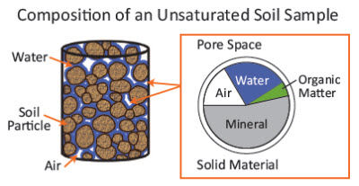 Composition of an Unsaturated Soil Sample