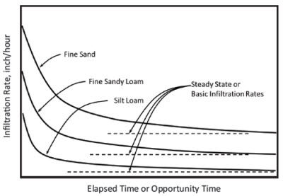Chart: Infiltration rate vs. opportunity time for 3 soil textures.