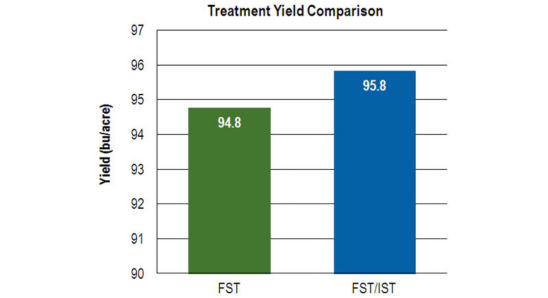 Chart: Treatment Yield Comparison