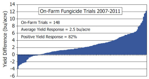 Average soybean yield response to foliar fungicide across DuPont Pioneer on-farm trials conducted from 2007 to 2011.