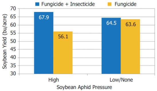 DuPont Pioneer small-plot research trials average soybean yield response to foliar fungicide + insecticide application vs. fungicide only.