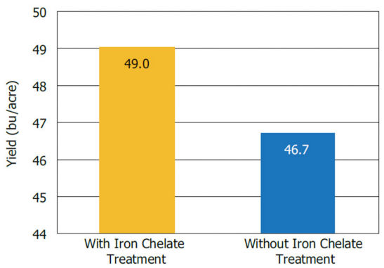 Soybean yield response to iron chelate treatment averaged across 11 locations with a history of IDC in Nebraska and Kansas.
