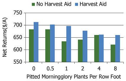Effect of harvest aids on net returns.