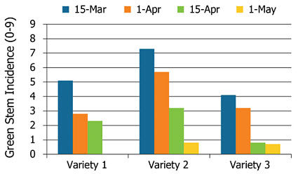 Effect of planting date and soybean variety on incidence of green stems.