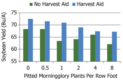 Effect of harvest aids on final soybean yield.