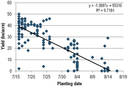 Linear regression of soybean yield on planting date among 158 grower fields in Southern Illinois, 2015.