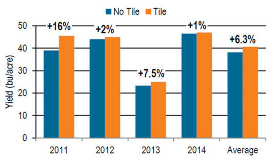 Chart: 2011-2014 Yield per bushel for tile and no tile fields.