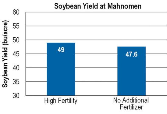 Chart: comparison - soybean yield at Mahnomen