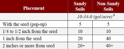 Amount/acre of 10-34-0 that can be safely applied for corn in 30-inch rows as influenced by distance from the seed and soil texture