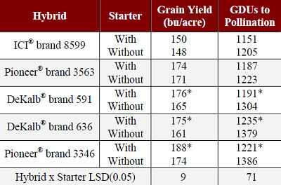 Starter fertilizer effect on grain yield and GDUs to pollination of corn hybrids.