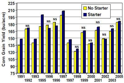 Influence of starter fertilizer on corn yield on Mississippi River alluvial sandy loam/silt soils at the NE Research Station at St. Joseph, Louisiana.