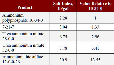Salt index comparisons for commonly used starter fertilizer products.
