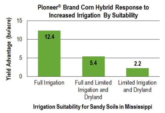 Chart: Pioneer® Brand Corn Hybrid Response to Increased Irrigation By Suitability