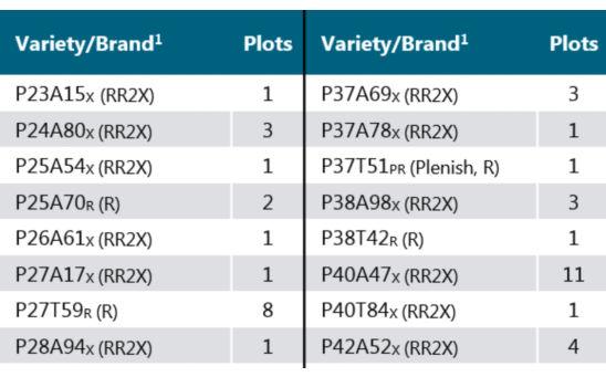 Table listing Pioneer brand soybean varieties used in 2018 Pioneer on-farm trials entries exceeding 100 bu/acre.