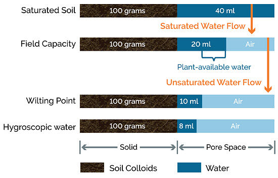 This is a chart showing volumes of water and air associated with soil pores in 100 grams of well-granulated silt loam soil.