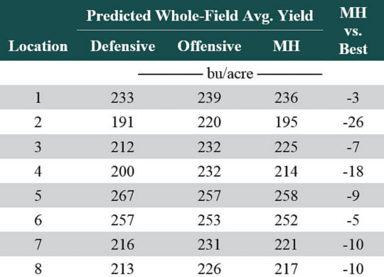 Table listing predicted whole-field average yield in Pioneer on-farm trials for both individual hybrids and multi-hybrid prescription.
