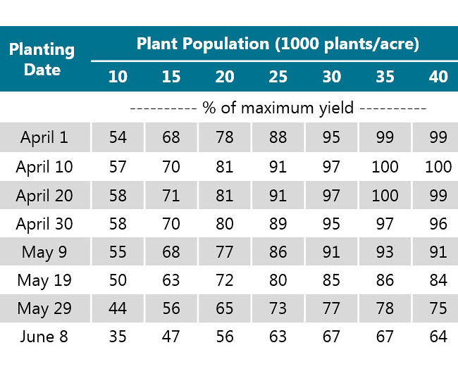 Table showing the yield potential for a range of planting dates and final plant populations.