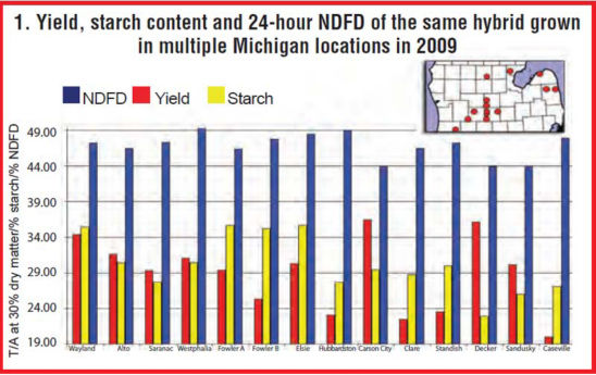 starch content and 24-hour neutral detergent fiber digestibility (NDFD) of the same hybrid grown in 14 locations in Michigan in 2009.