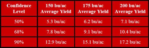 Minimum Distinguishable Yield Monitor Yields in Test Plots
