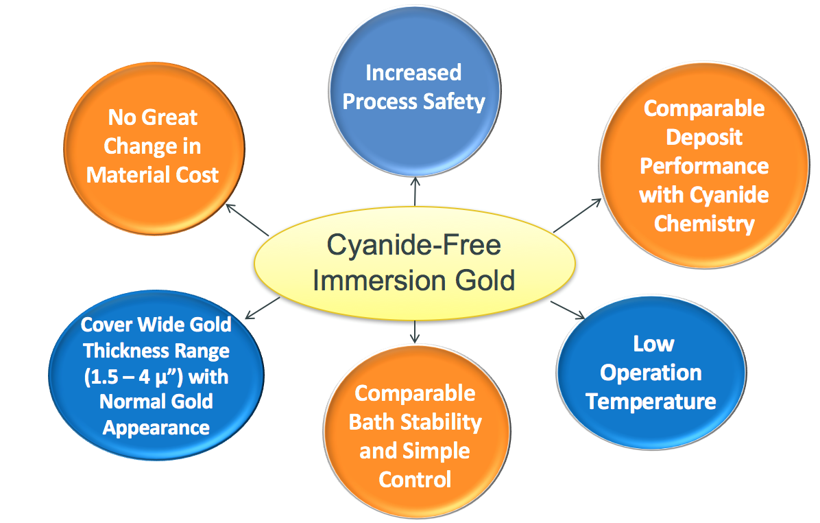Cleaning up PCB final finish: cyanide-free ENIG coatings