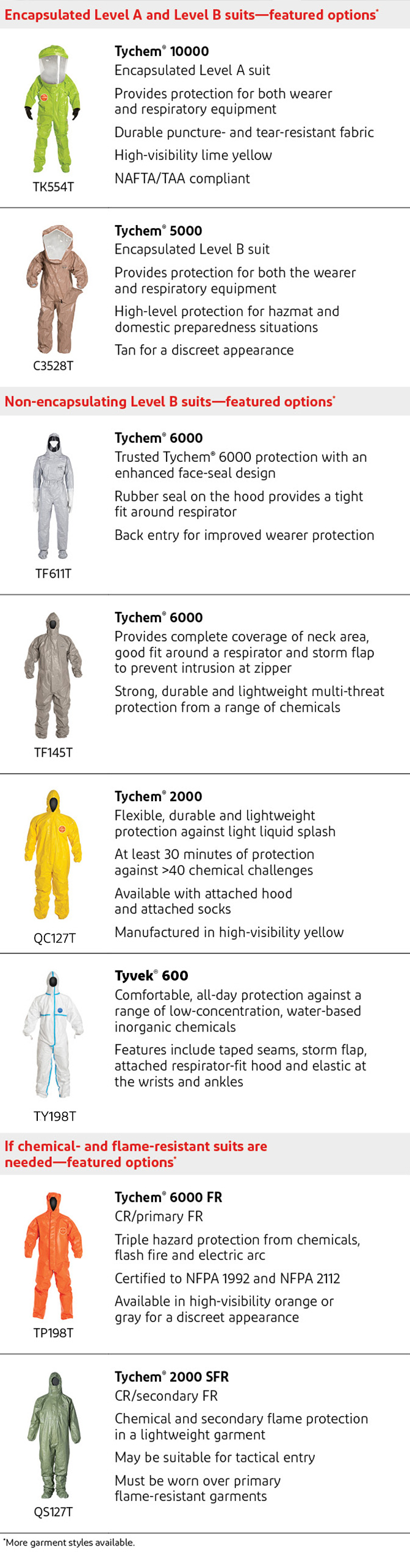 List of DuPont PPE for protection against fetanyl & other opioids