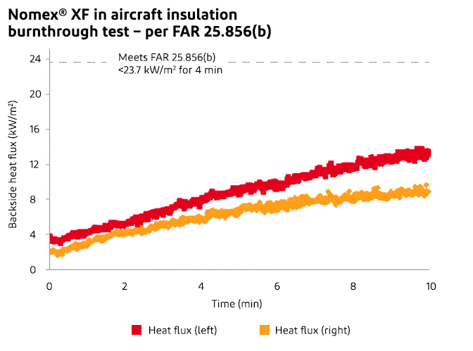 DuPont™ Nomex® XF Flame Barrier