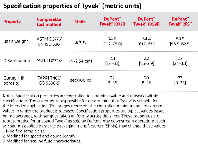 Spec Properties Metric