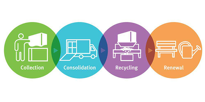 tyvek-cargo-covers-recycling-process