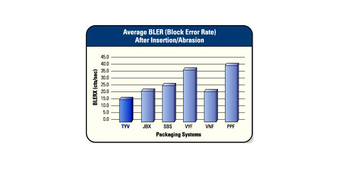Average Block Error Rate After Insertion/Abrasion