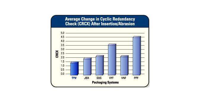 Average Change in Cyclic Redundancy Check After Insertion/Abrasion