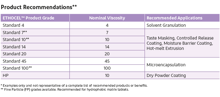 Product recommendations for ethyl cellulose pharmaceutical use.
