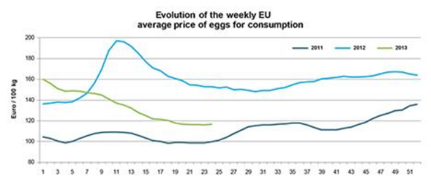 Egg_prices_on_the_up_and_down.png