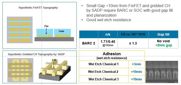 Charts show how DuPont BARC materials can fill gaps in 10nm and smaller 3D structures.