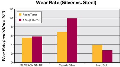 Silveron™ GT-101 Bright Cyanide-Free Silver | Silver