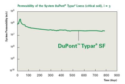 Typar-functions-separation-stabilisation