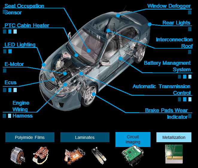 Vehicle sensors present a wide variety of applications for DuPont materials.