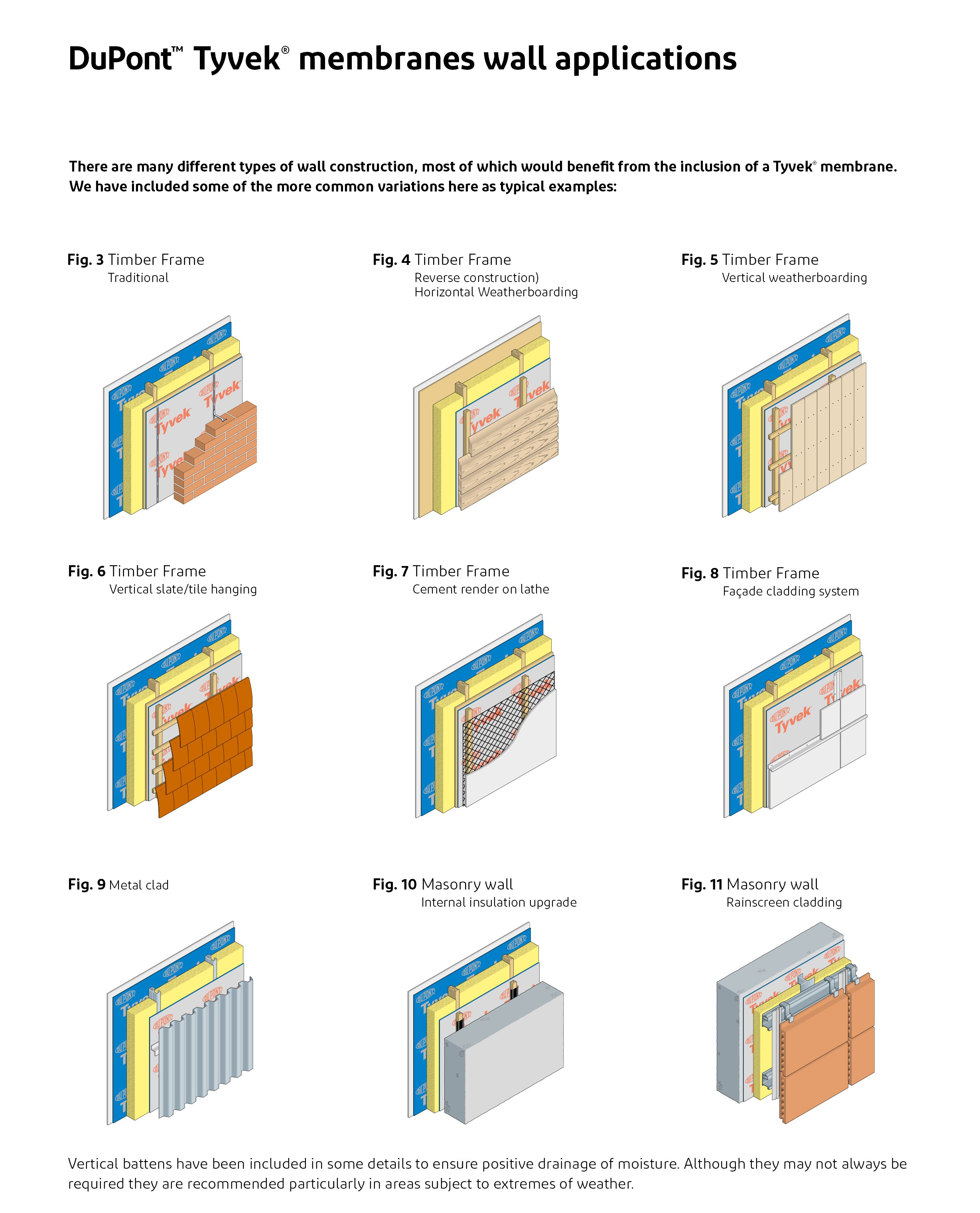 Tyvek® Membranes Wall Applications