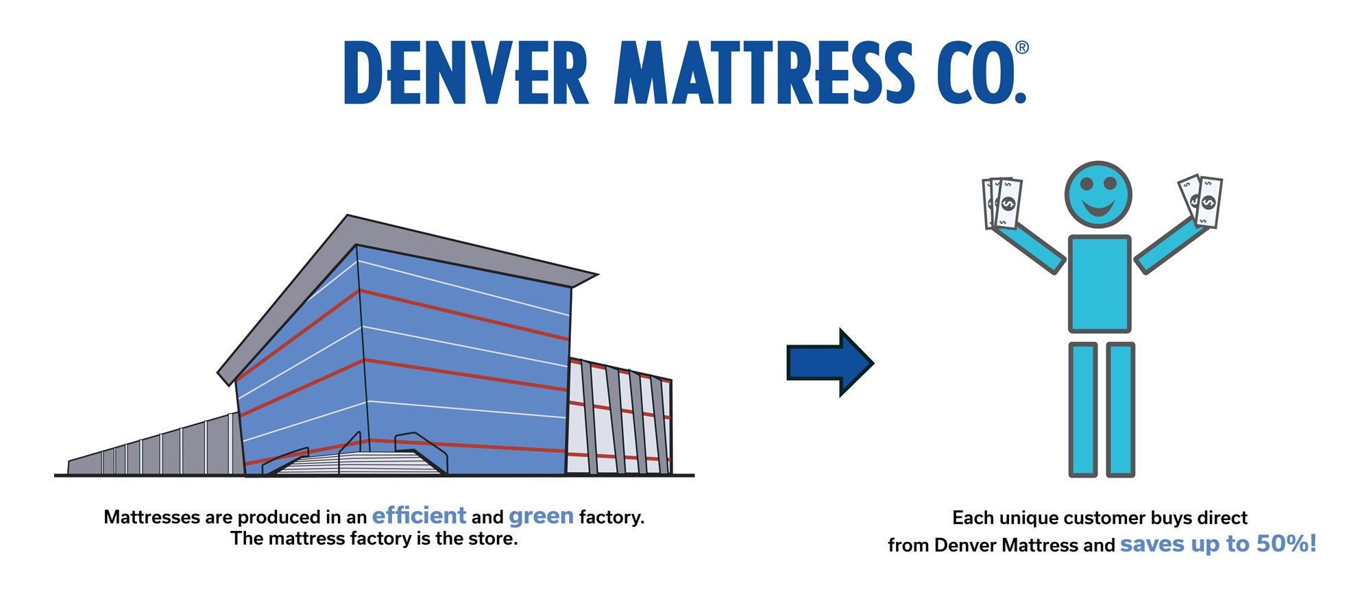 Denver Mattress Process: Step 1 Mattress Produced at an efficient and green factory and shipped directly to store , Step 2 Each Customer buys direct from Denver Mattress and saves up to 50%