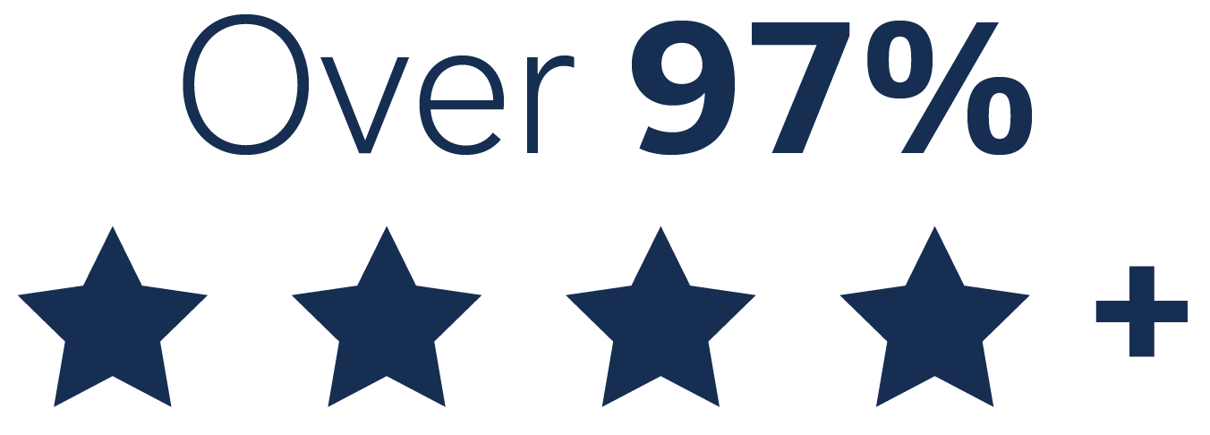 Over 97% 4 Star Reviews icon