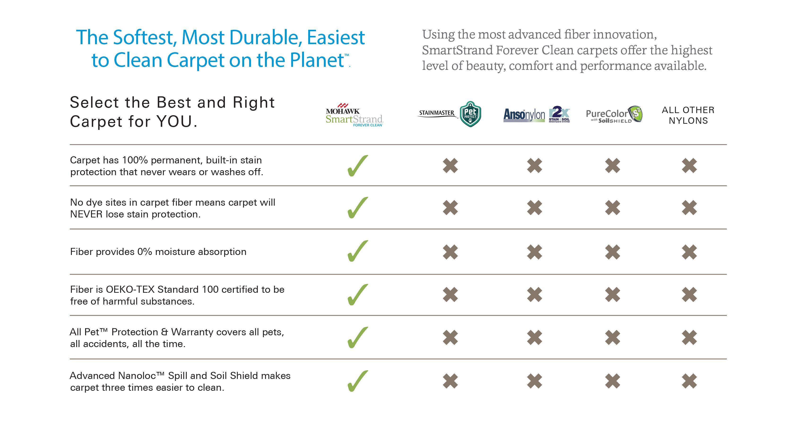 SmartStrand Stain Resistant Carpet, Stain Proof Carpet & Carpets